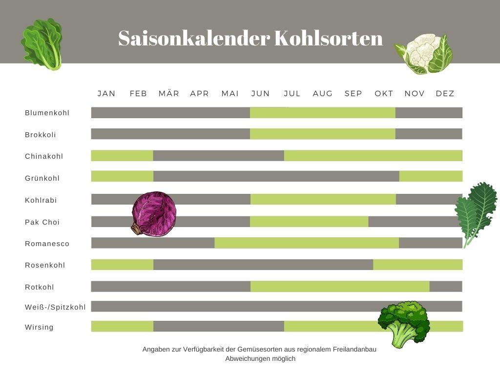 Saisonkalender Kohlsorten